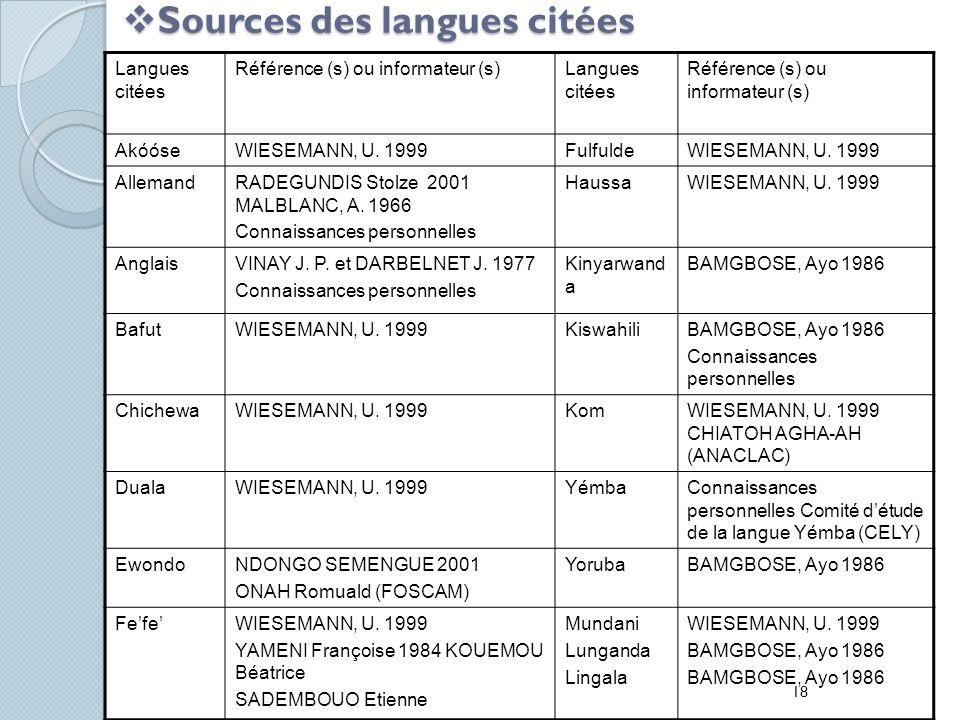 Sources des langues citées