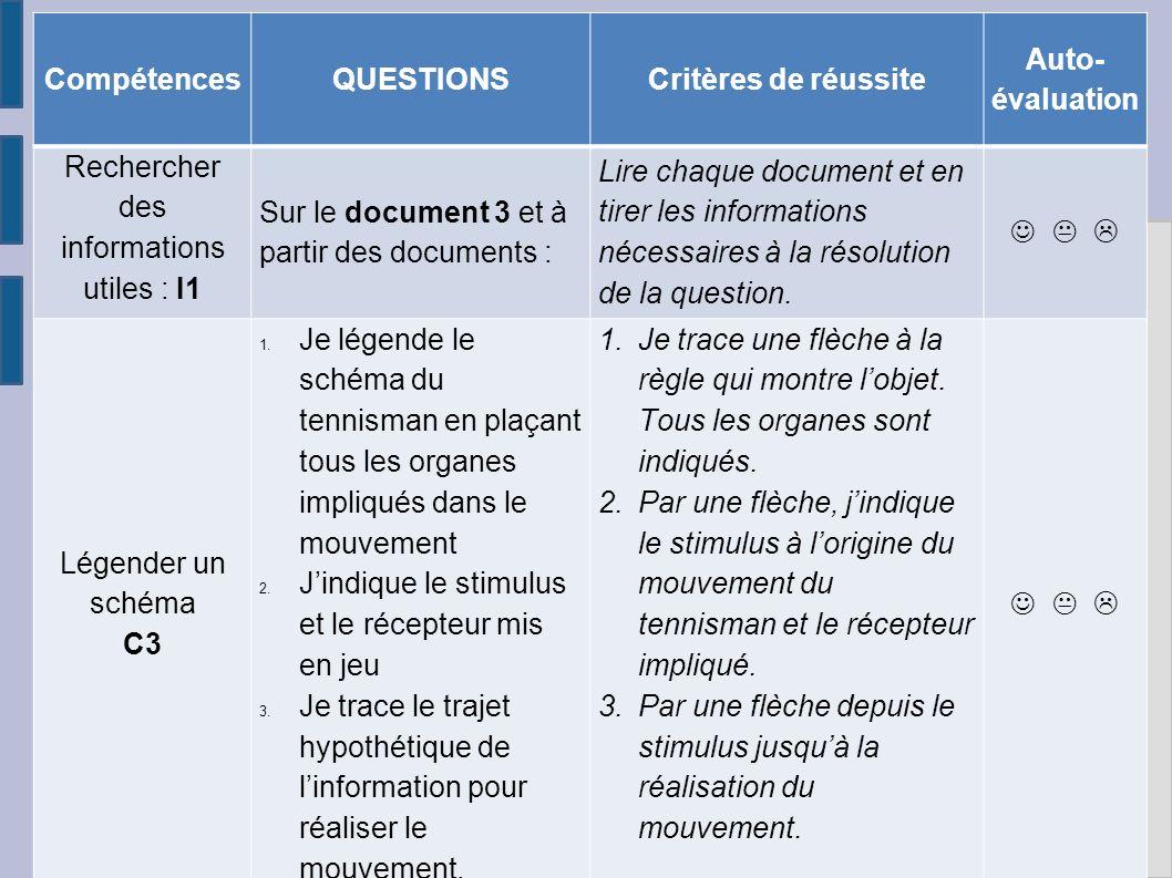 Rechercher des informations utiles : I1