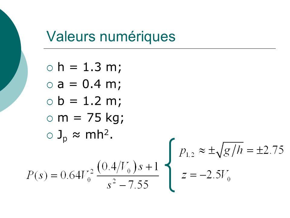 Valeurs numériques h = 1.3 m; a = 0.4 m; b = 1.2 m; m = 75 kg;