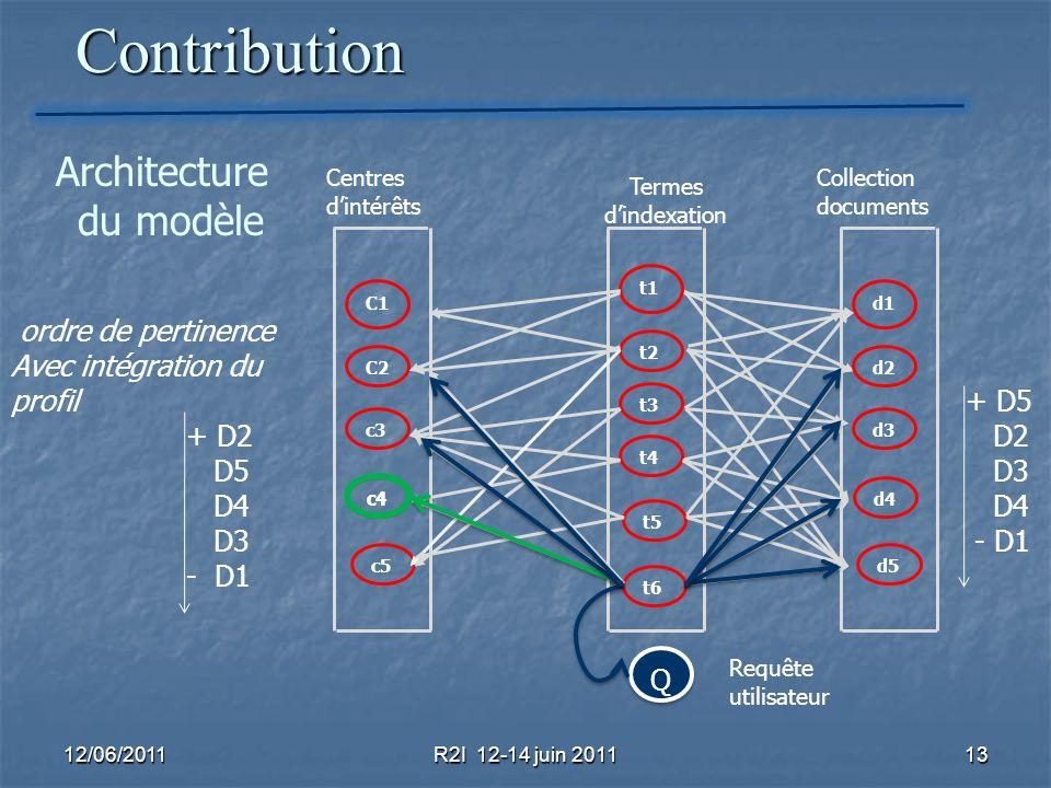 Contribution Architecture du modèle ordre de pertinence
