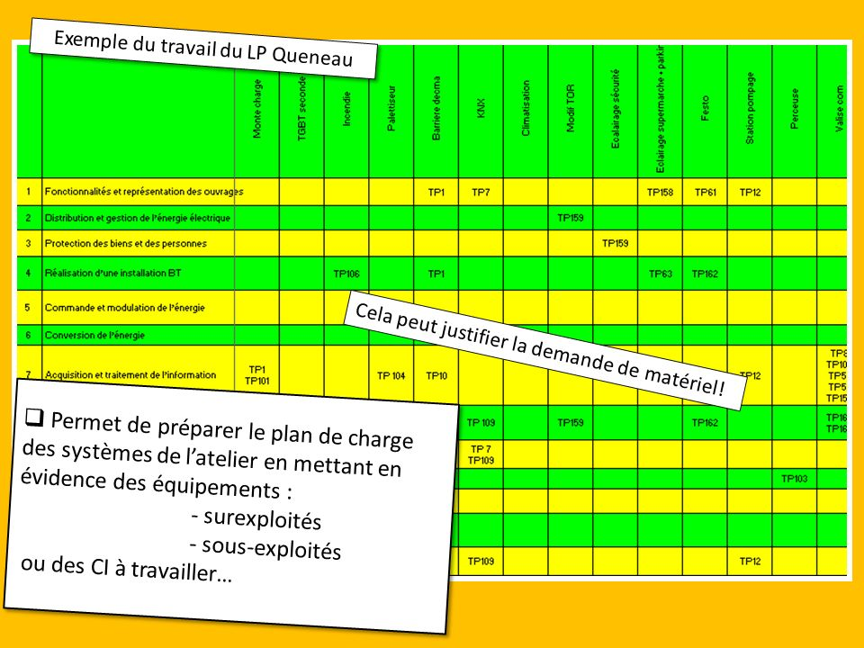 Exemple du travail du LP Queneau