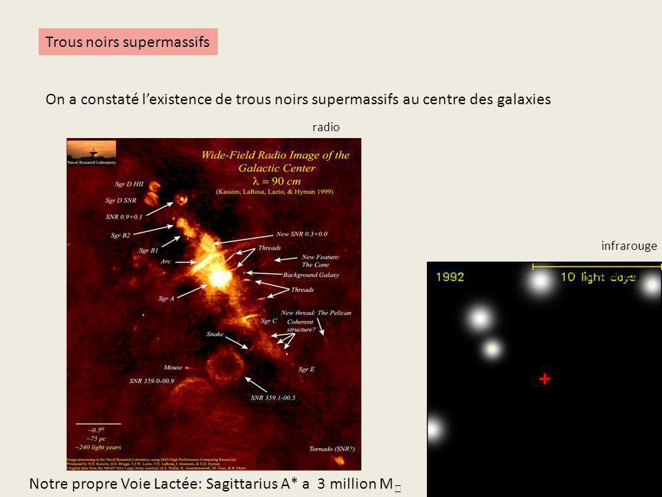 Trous noirs supermassifs