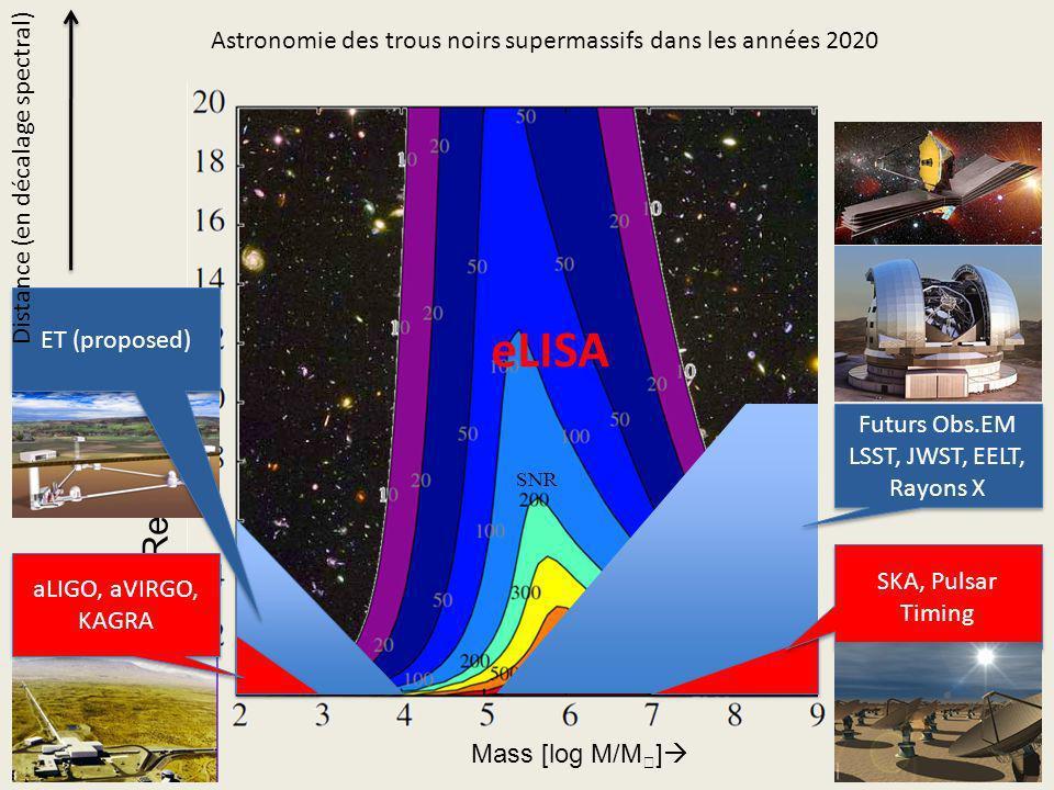 Astronomie des trous noirs supermassifs dans les années 2020