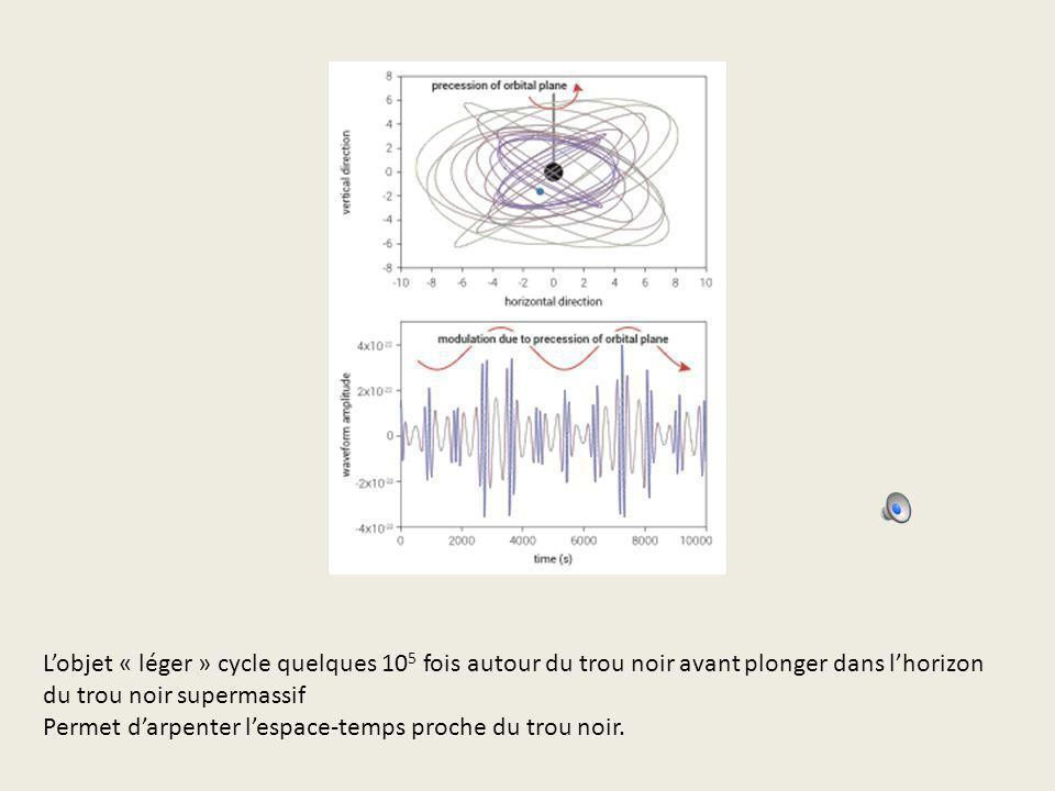 L'objet « léger » cycle quelques 105 fois autour du trou noir avant plonger dans l'horizon