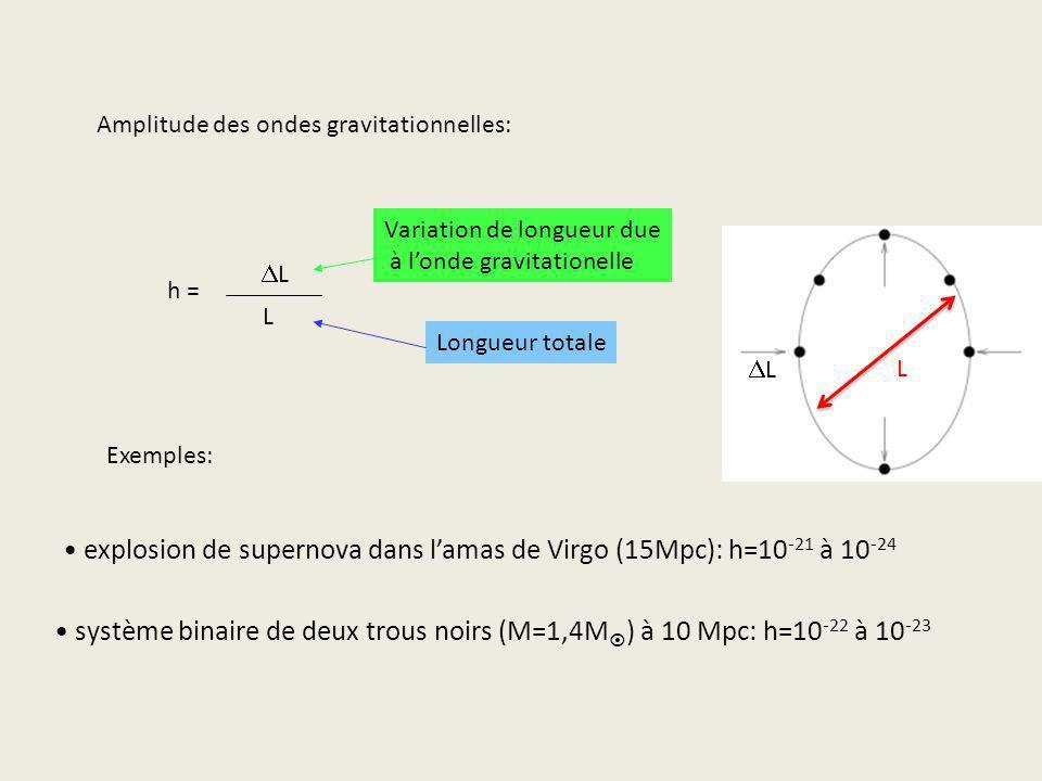 explosion de supernova dans l'amas de Virgo (15Mpc): h=10-21 à 10-24