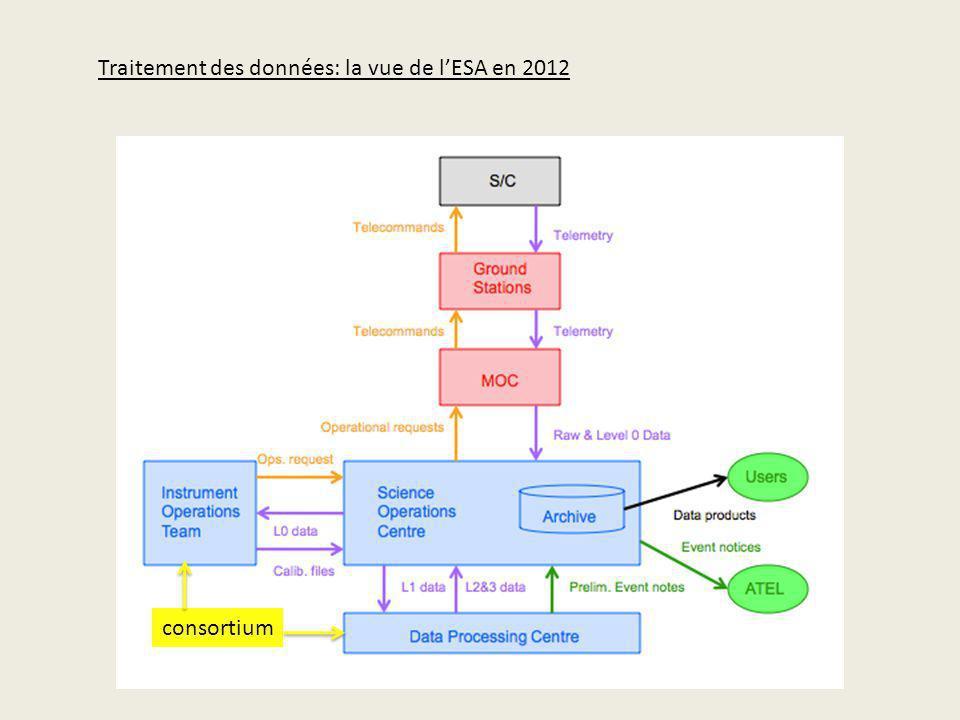 Traitement des données: la vue de l'ESA en 2012