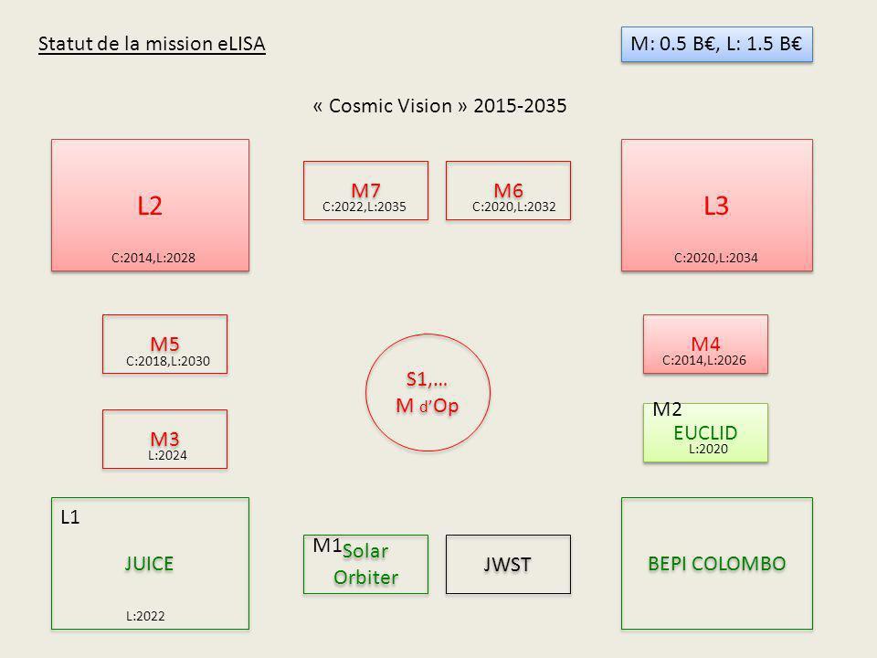 L2 L3 Statut de la mission eLISA M: 0.5 B€, L: 1.5 B€
