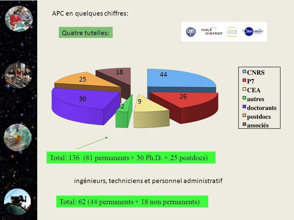 APC en quelques chiffres: