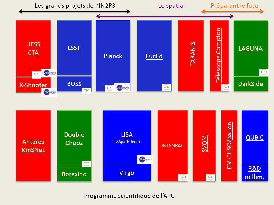 Les grands projets de l'IN2P3 Le spatial Préparant le futur