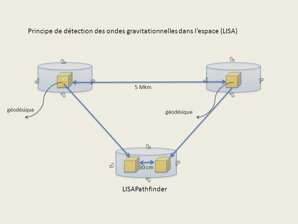 Principe de détection des ondes gravitationnelles dans l'espace (LISA)