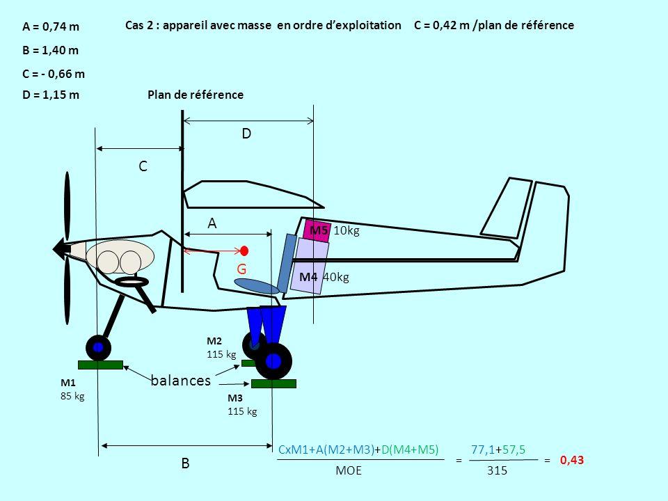 D C A G balances B A = 0,74 m B = 1,40 m C = - 0,66 m