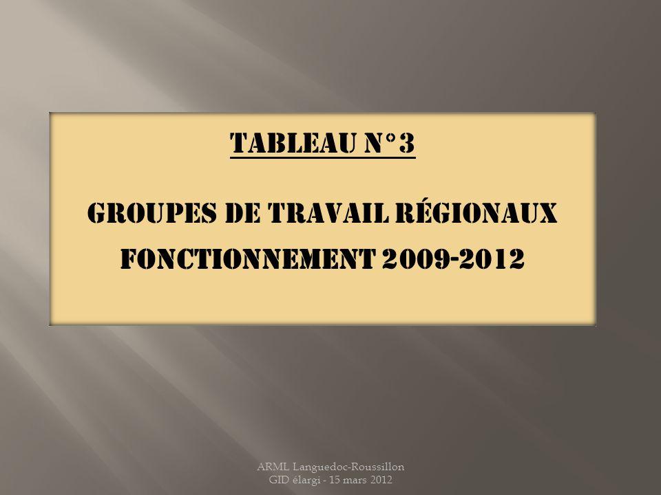 Groupes de travail régionaux Fonctionnement 2009-2012