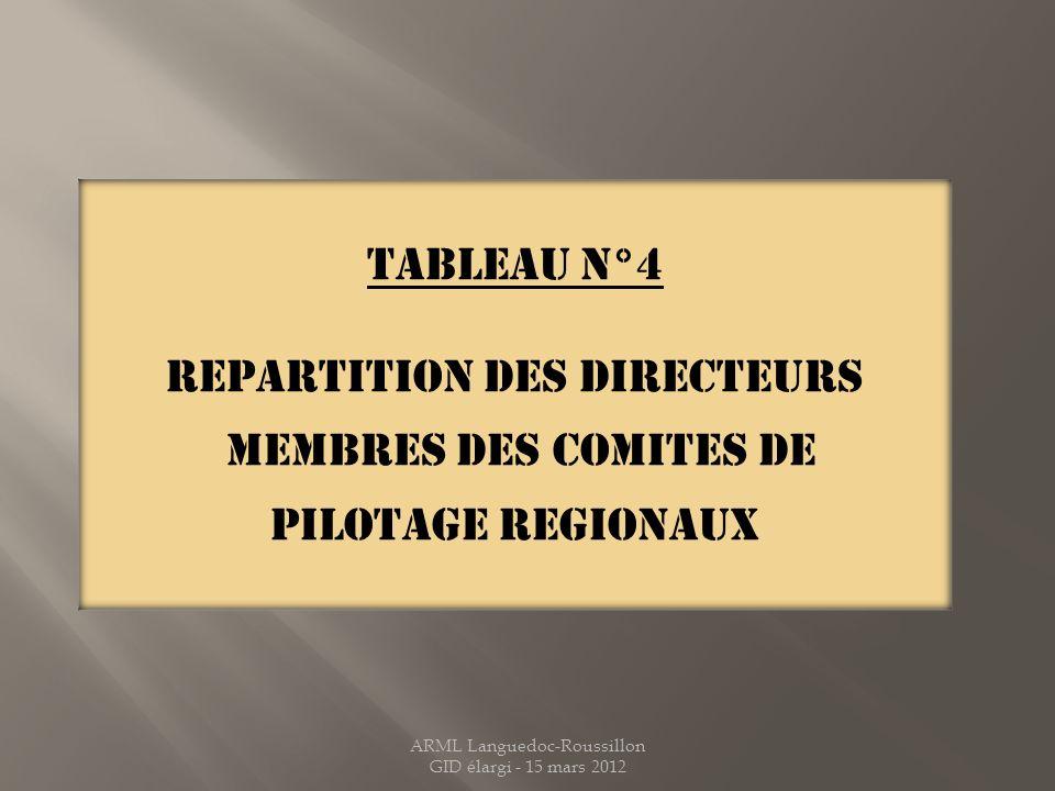 REPARTITION DES DIRECTEURS MEMBRES DES COMITES DE PILOTAGE REGIONAUX