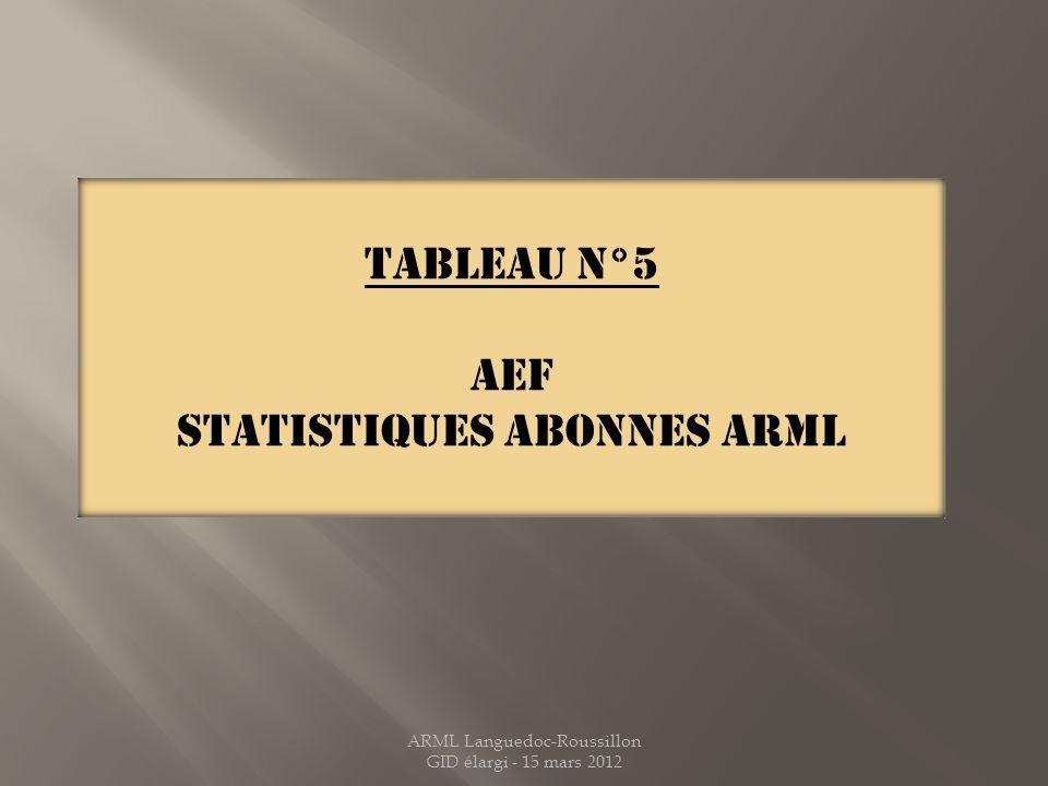 STATISTIQUES ABONNES ARML