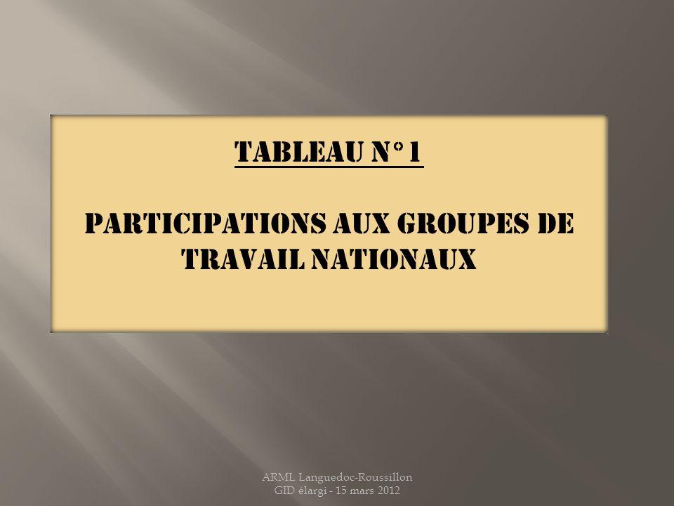 PARTICIPATIONS AUX GROUPES DE TRAVAIL NATIONAUX
