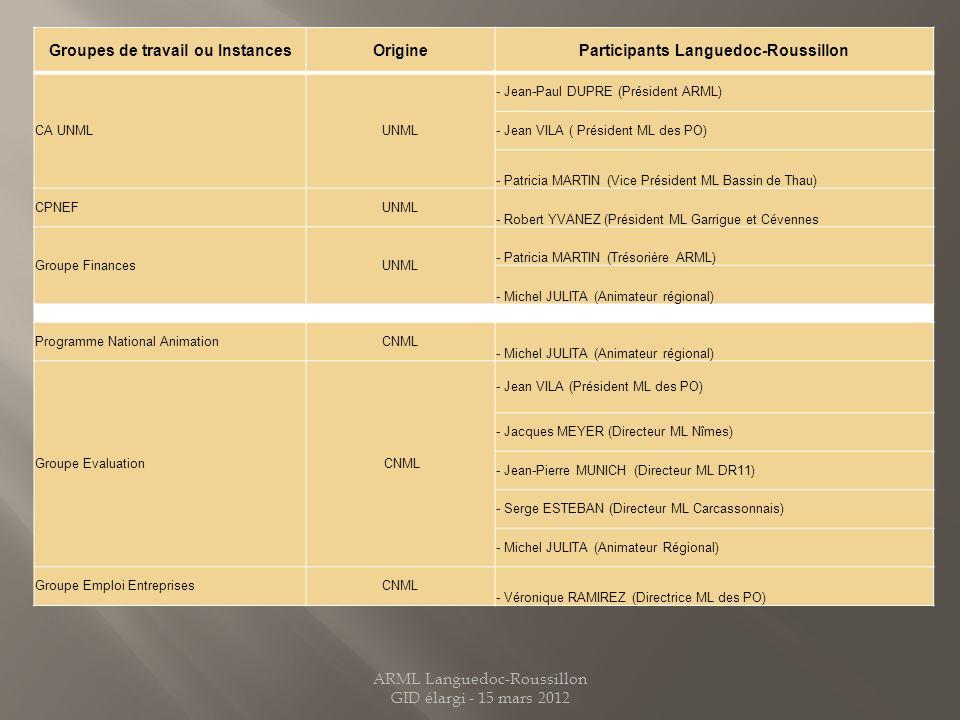Groupes de travail ou Instances Participants Languedoc-Roussillon