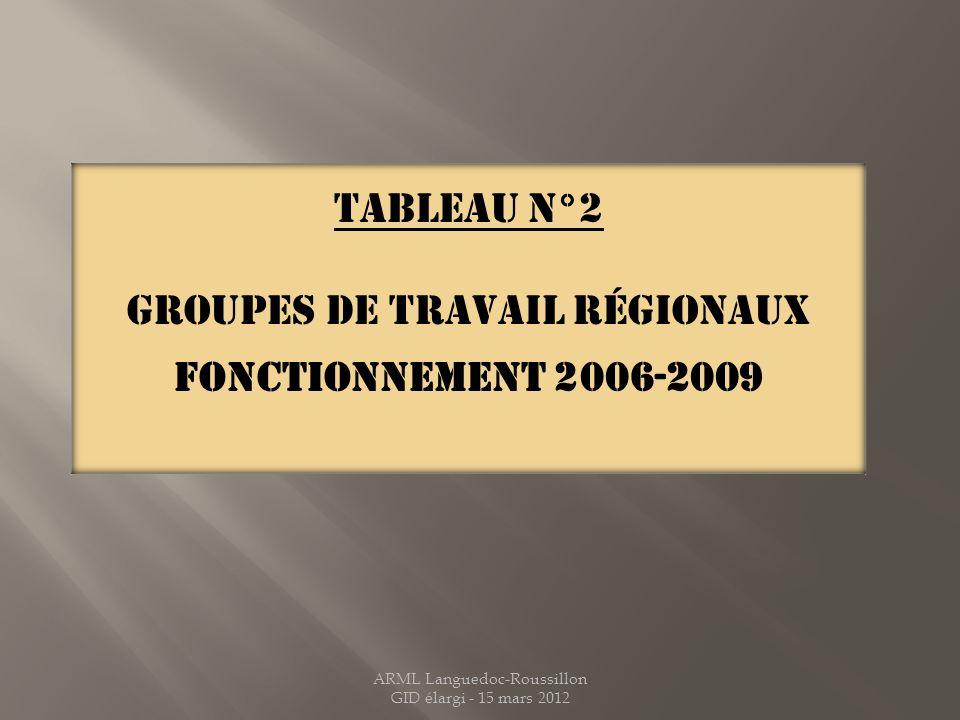Groupes DE TRAVAIL régionaux FONCTIONNEMENT 2006-2009