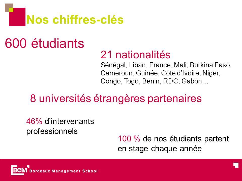 600 étudiants Nos chiffres-clés 21 nationalités