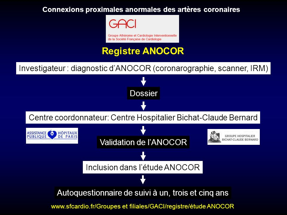 Connexions proximales anormales des artères coronaires