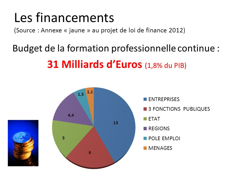 31 Milliards d'Euros (1,8% du PIB)