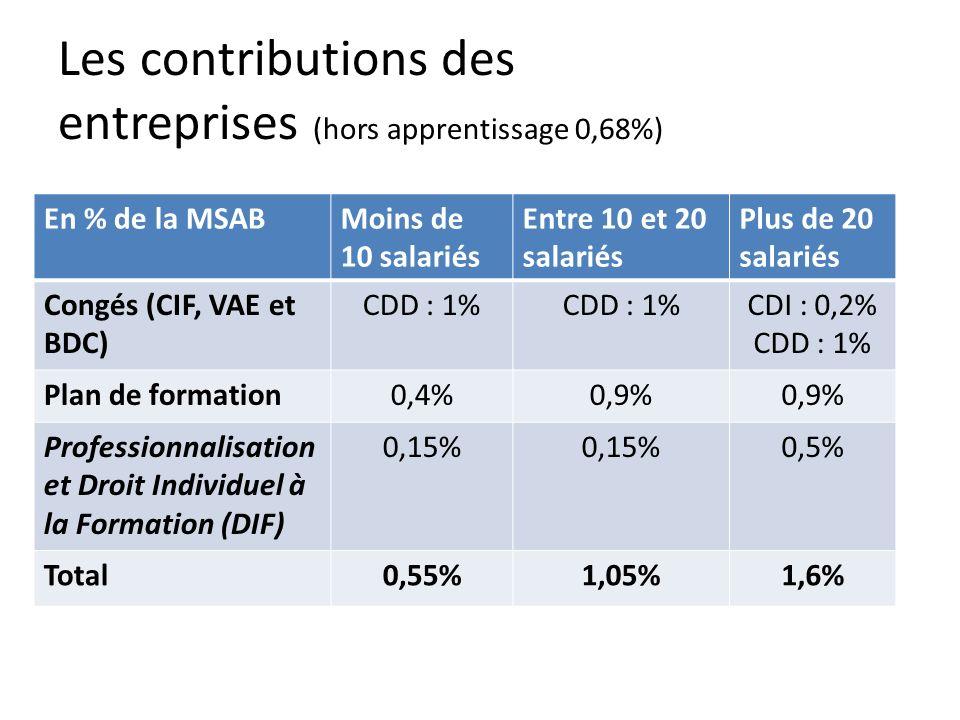 Les contributions des entreprises (hors apprentissage 0,68%)
