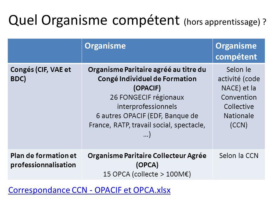Organisme Paritaire Collecteur Agrée (OPCA)