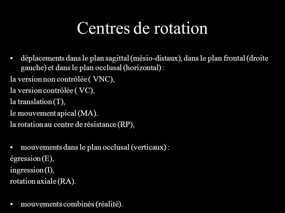 Centres de rotation déplacements dans le plan sagittal (mésio-distaux), dans le plan frontal (droite gauche) et dans le plan occlusal (horizontal) :