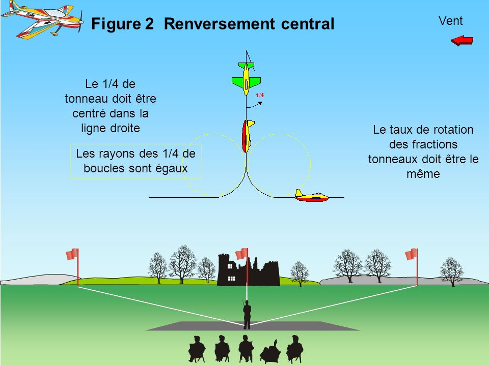 Figure 2 Renversement central Vent
