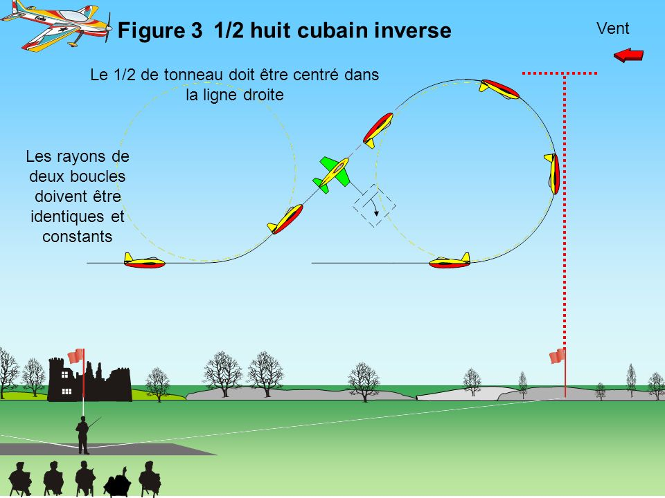 Figure 3 1/2 huit cubain inverse Vent