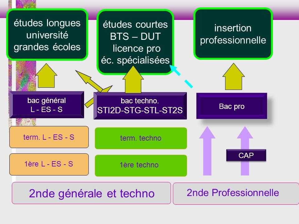 2nde générale et techno études longues études courtes insertion