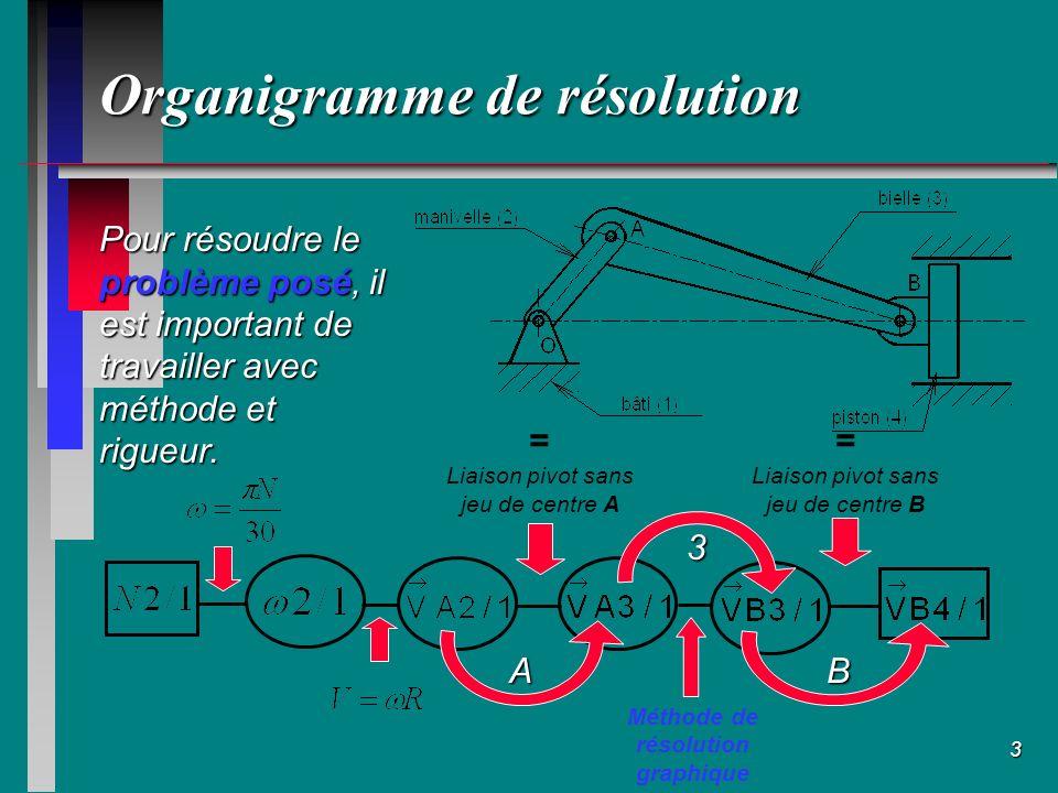 Organigramme de résolution
