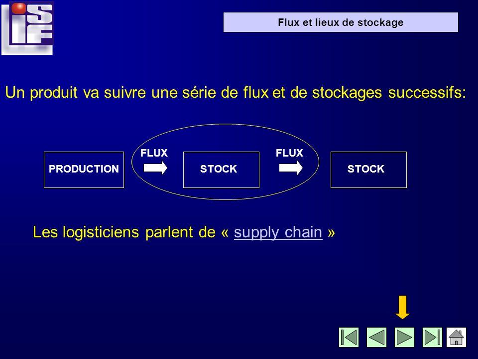 Un produit va suivre une série de flux et de stockages successifs: