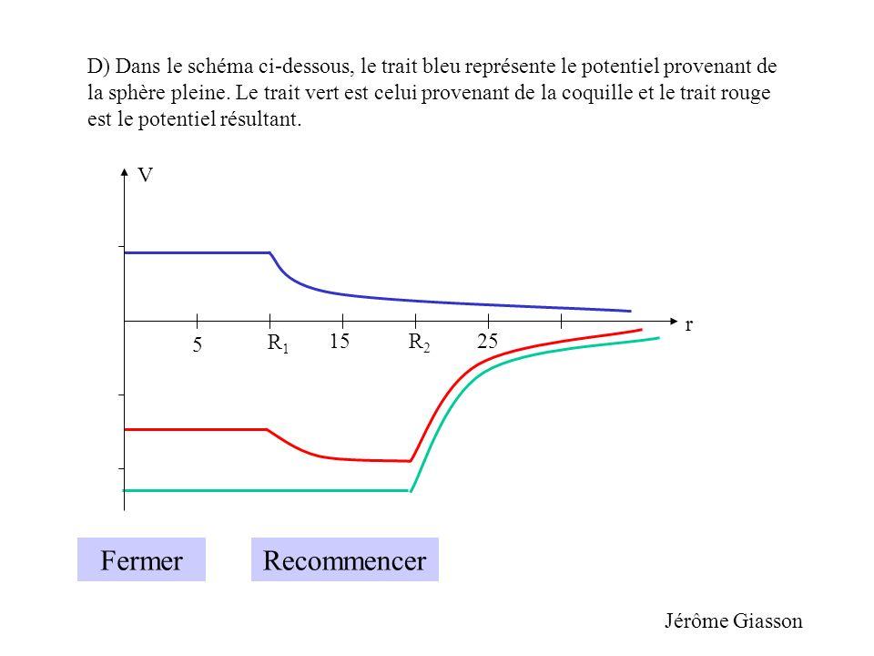D) Dans le schéma ci-dessous, le trait bleu représente le potentiel provenant de la sphère pleine. Le trait vert est celui provenant de la coquille et le trait rouge est le potentiel résultant.