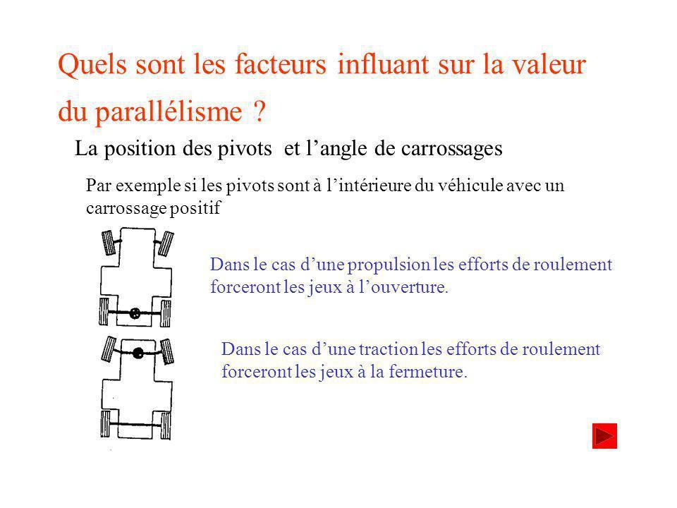 Quels sont les facteurs influant sur la valeur du parallélisme