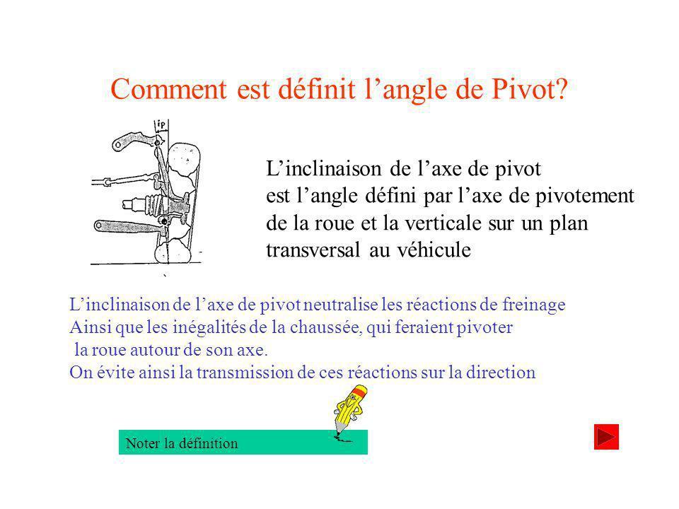 Comment est définit l'angle de Pivot