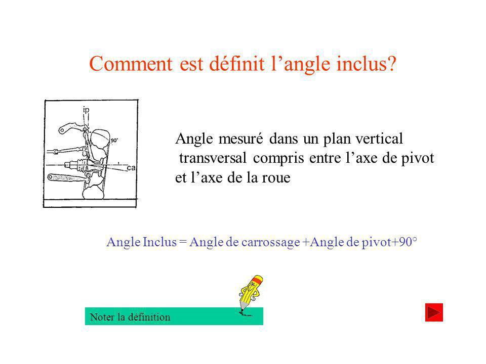 Comment est définit l'angle inclus