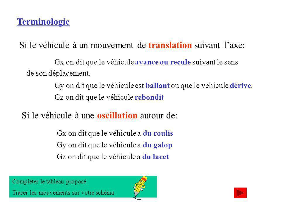 terminologie Terminologie