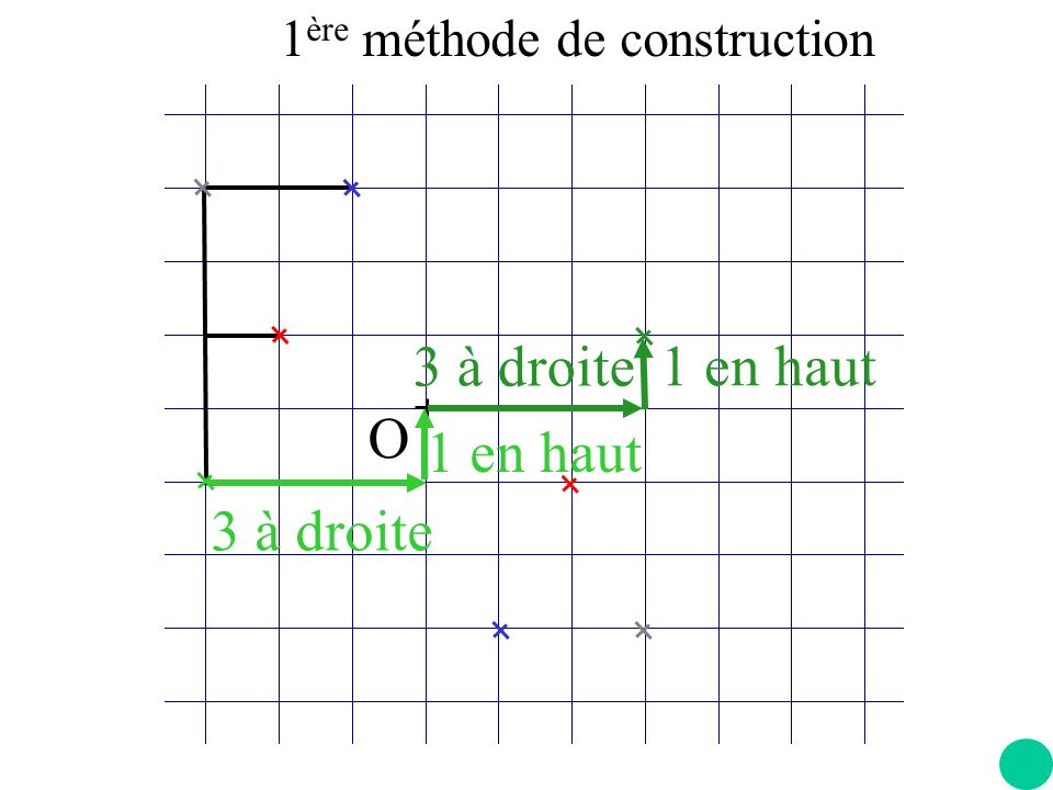 1ère méthode de construction