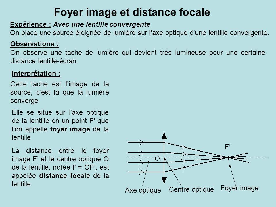 Foyer image et distance focale