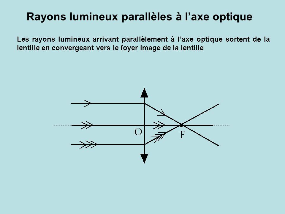 Rayons lumineux parallèles à l'axe optique