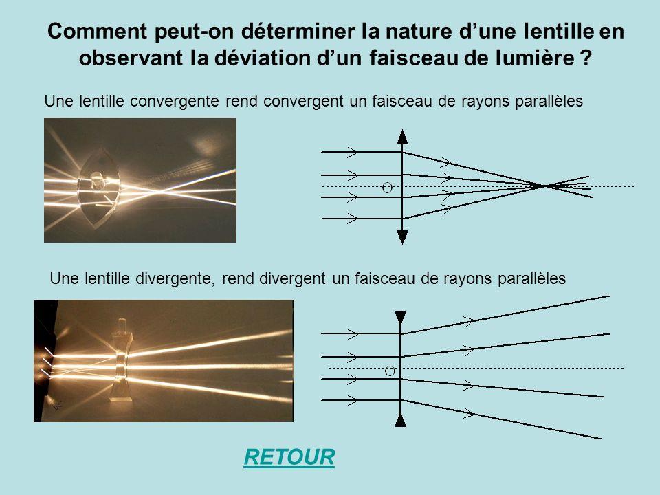 Comment peut-on déterminer la nature d'une lentille en observant la déviation d'un faisceau de lumière