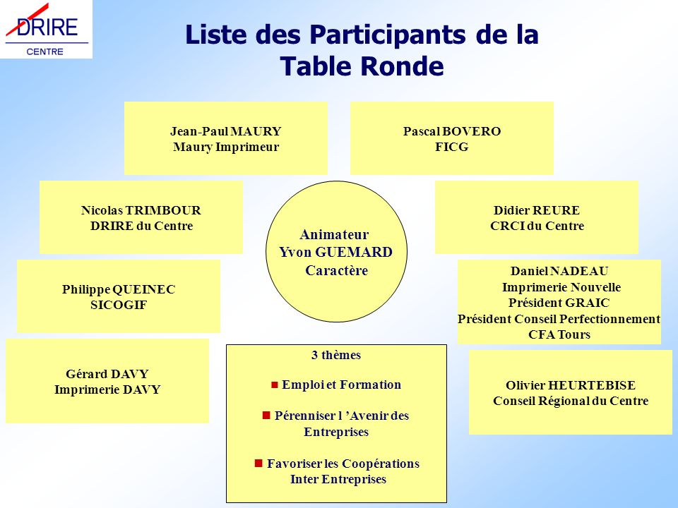 Liste des Participants de la Table Ronde