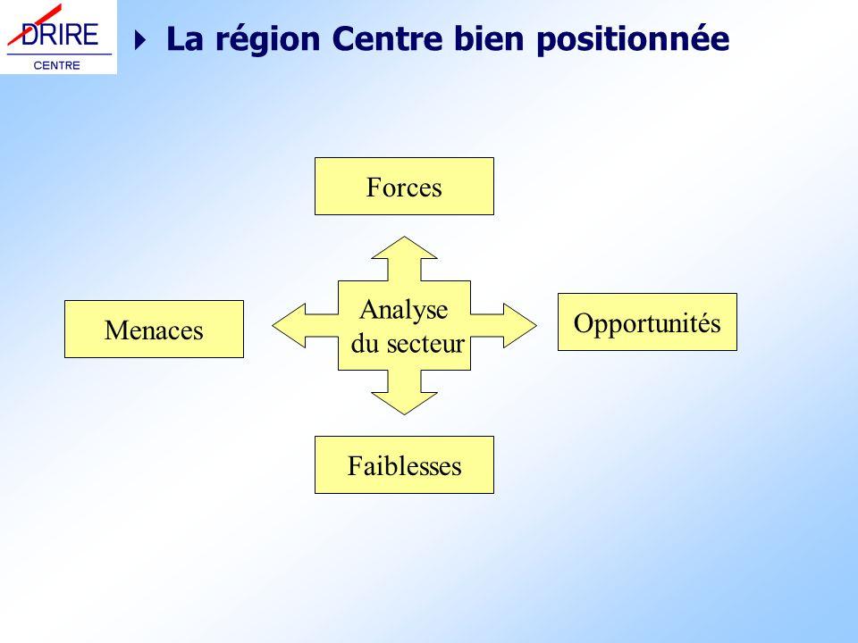  La région Centre bien positionnée
