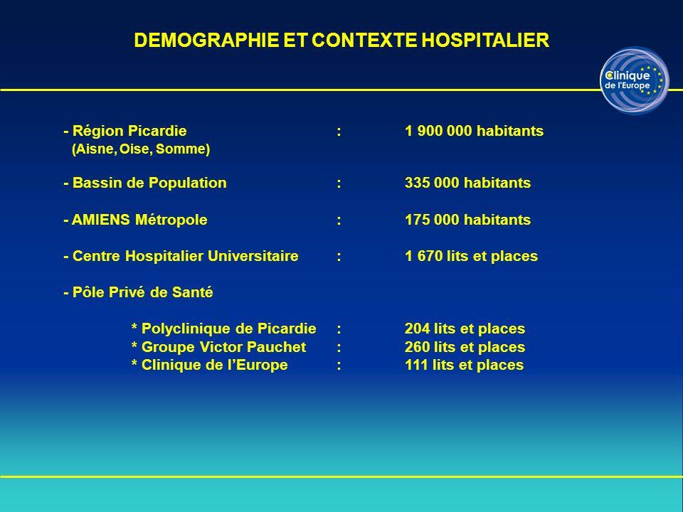 DEMOGRAPHIE ET CONTEXTE HOSPITALIER