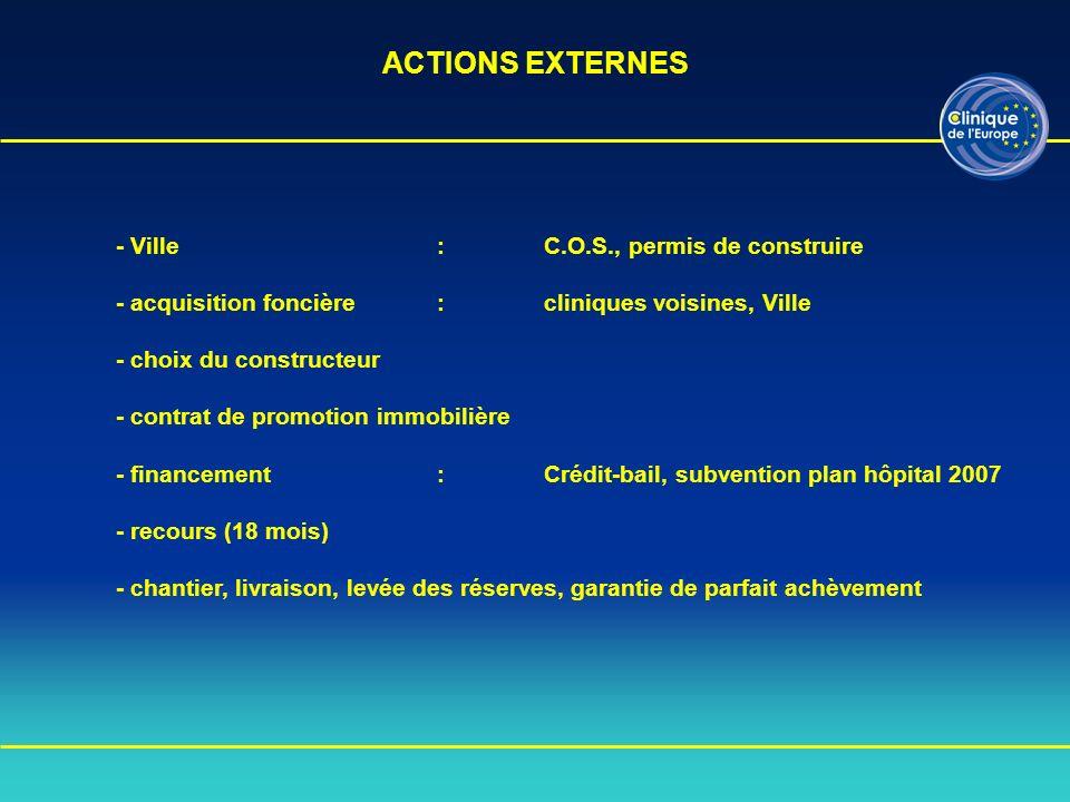 ACTIONS EXTERNES - Ville : C.O.S., permis de construire