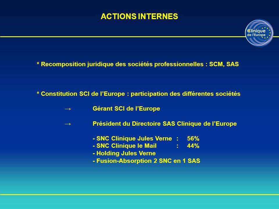 ACTIONS INTERNES * Recomposition juridique des sociétés professionnelles : SCM, SAS.
