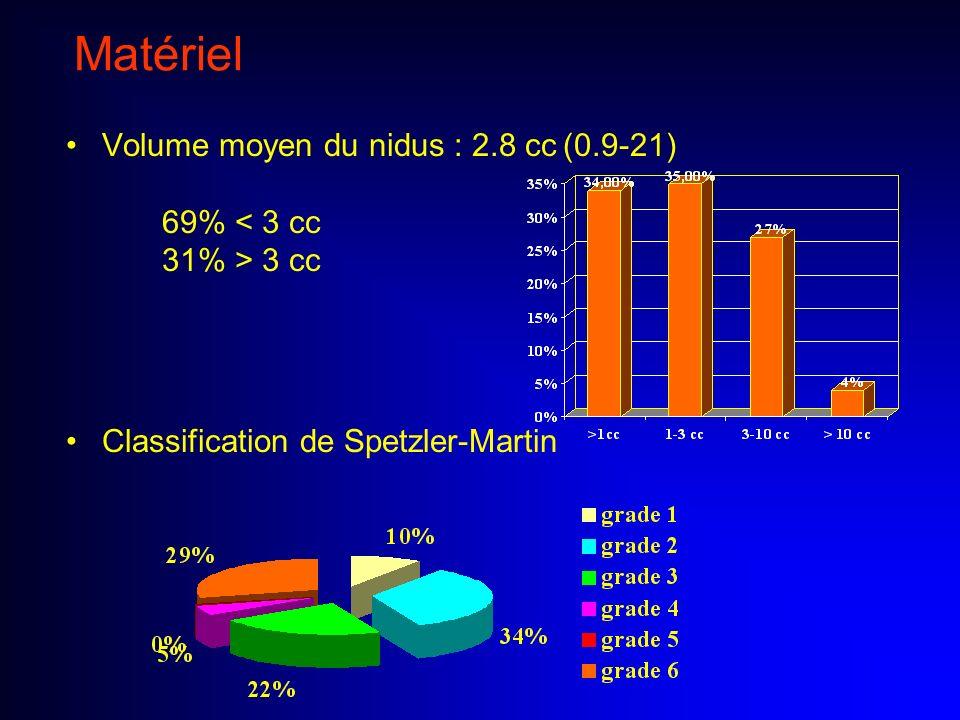 Matériel Volume moyen du nidus : 2.8 cc (0.9-21) 69% < 3 cc 31% > 3 cc.