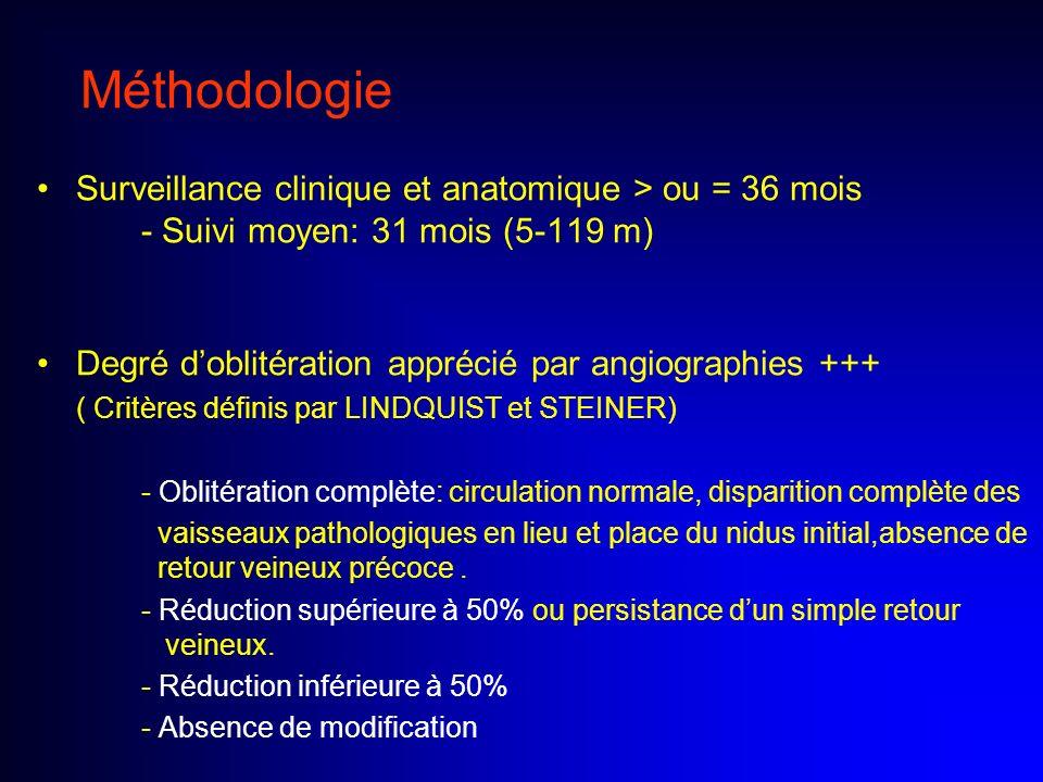Méthodologie Surveillance clinique et anatomique > ou = 36 mois - Suivi moyen: 31 mois (5-119 m)