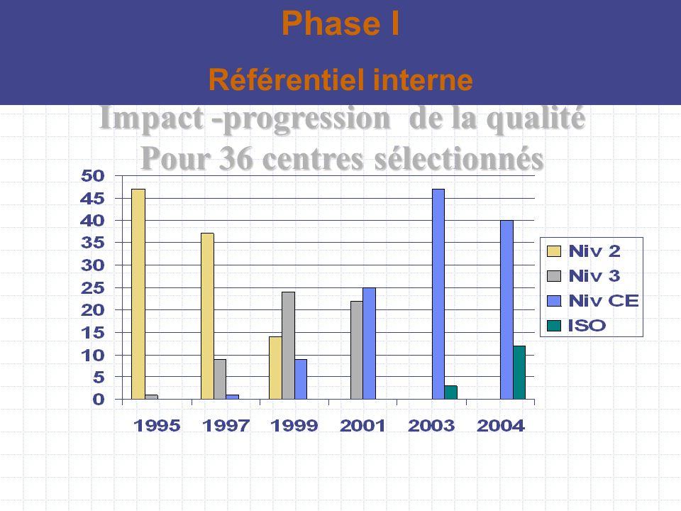 Impact -progression de la qualité Pour 36 centres sélectionnés