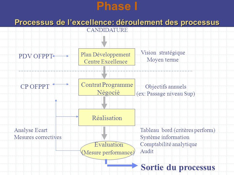 Processus de l'excellence: déroulement des processus